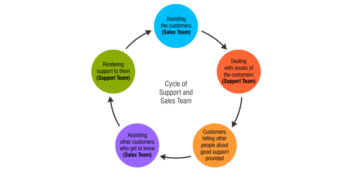Cycle of Support and Sales Team