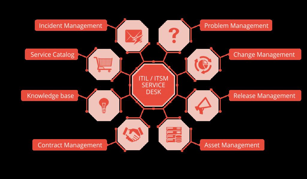 Itil Itsm Ready Service Desk Software By Vision Helpdesk