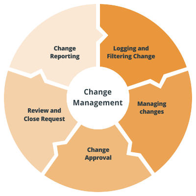 ITIL Change Management Process