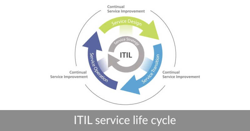 itil service life cycle